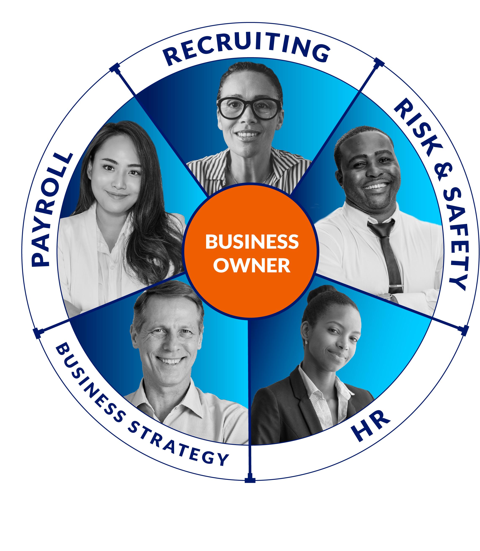 Business Unit Team